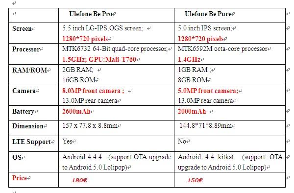 "<img src=""https://blog.movilchinodualsim.com/foto.jpg"" alt=""Comparación del móvil Ulefone Be Pro 5.5"" y Ulefone Be Pure de 5.0""""/>"